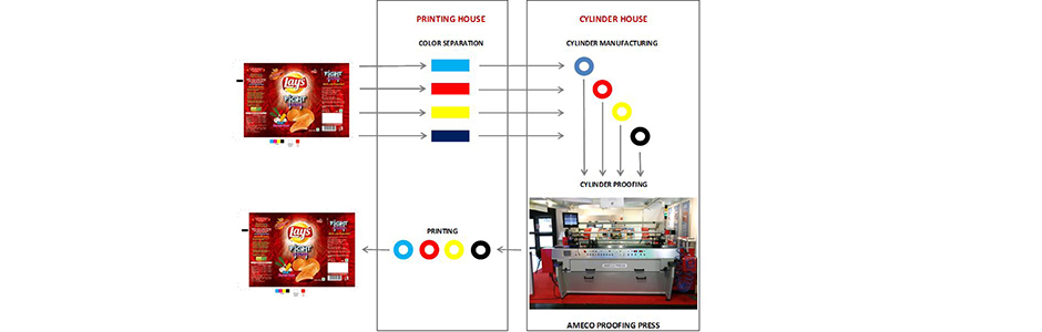 AMECO Proofing Press