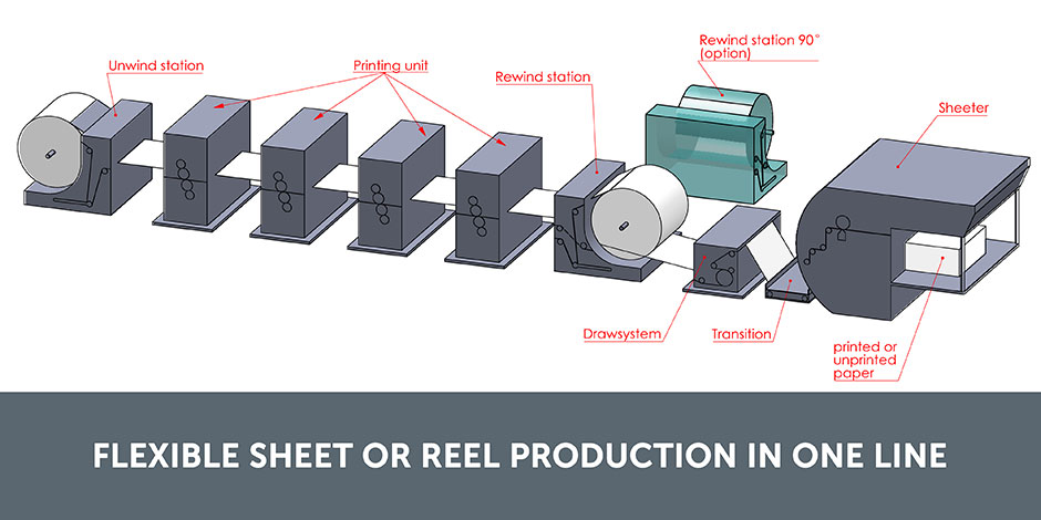 FlexibleSheetorReelproductioninoneline